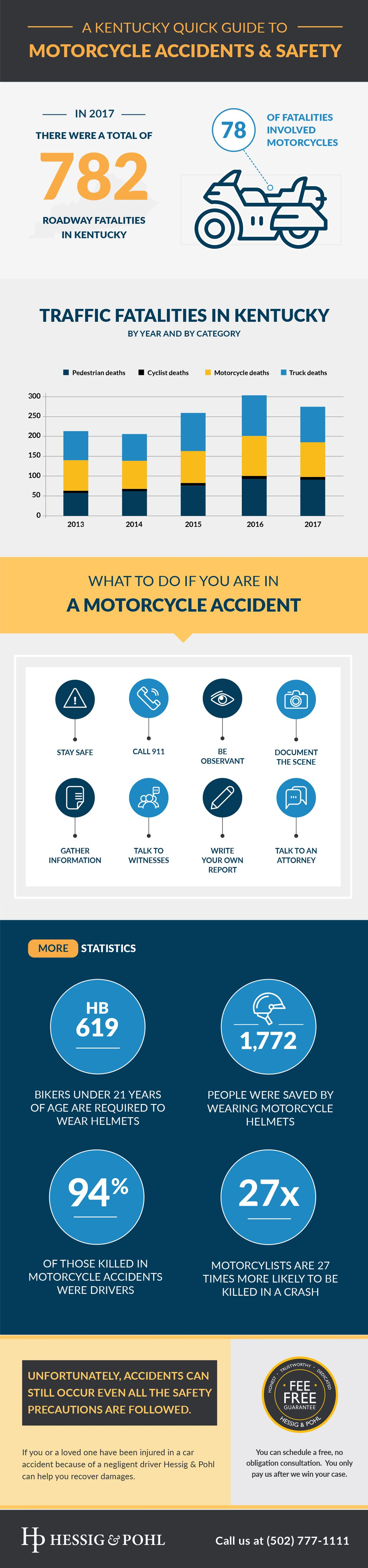 Louisville Motorcycle Accident Infographic
